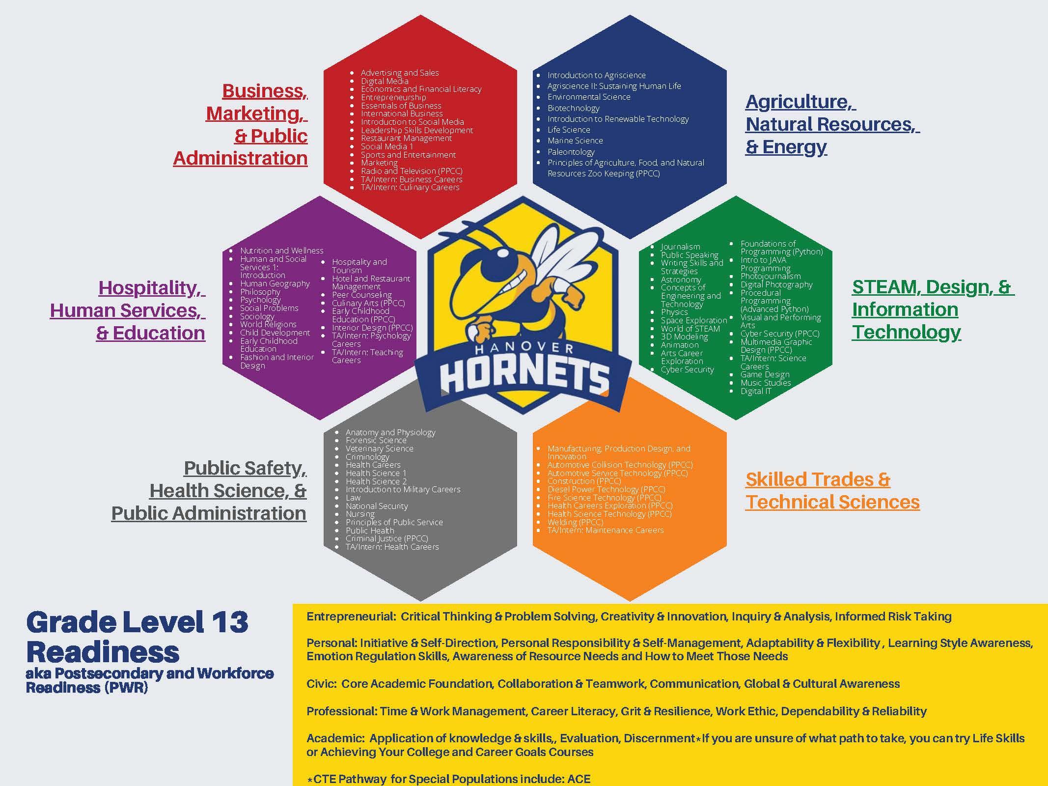 20-21-Hornet-Career-Cluster-Model_Page_1